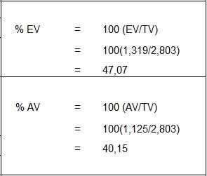 Wskaźniki powtarzalności i odtwarzalności: %EV, %AV