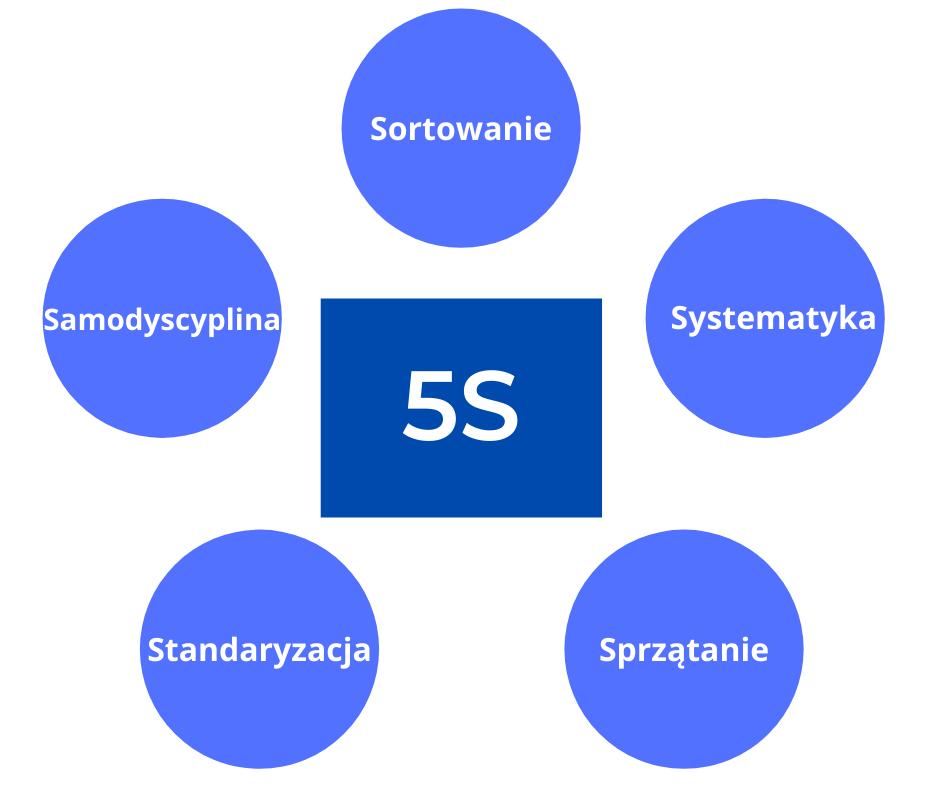 5S – wdrażanie i doskonalenie systemu