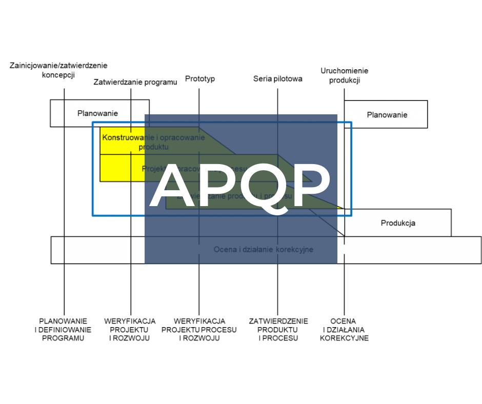 APQP – zaawansowane planowanie jakości wyrobów z procedurą PPAP