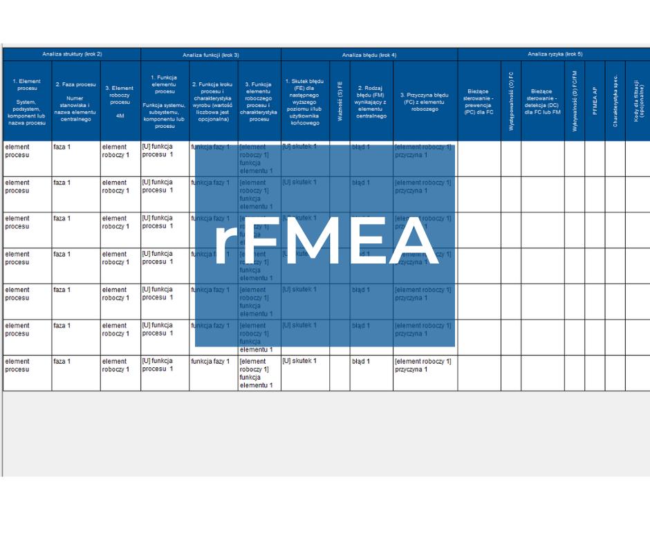 rFMEA / rPFMEA – najlepsze praktyki doskonalenia procesów u źródła poprzez FMEA