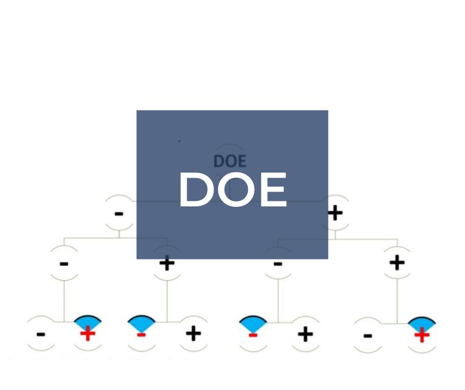 DOE – planowanie eksperymentu *szkolenie z wykorzystaniem komputerów