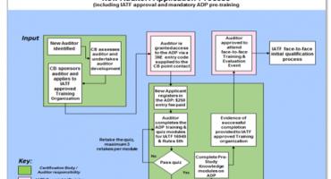 schemat Komunikat IATF dla auditorów