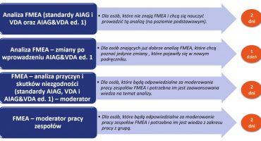 Pakiet szkoleń FMEA