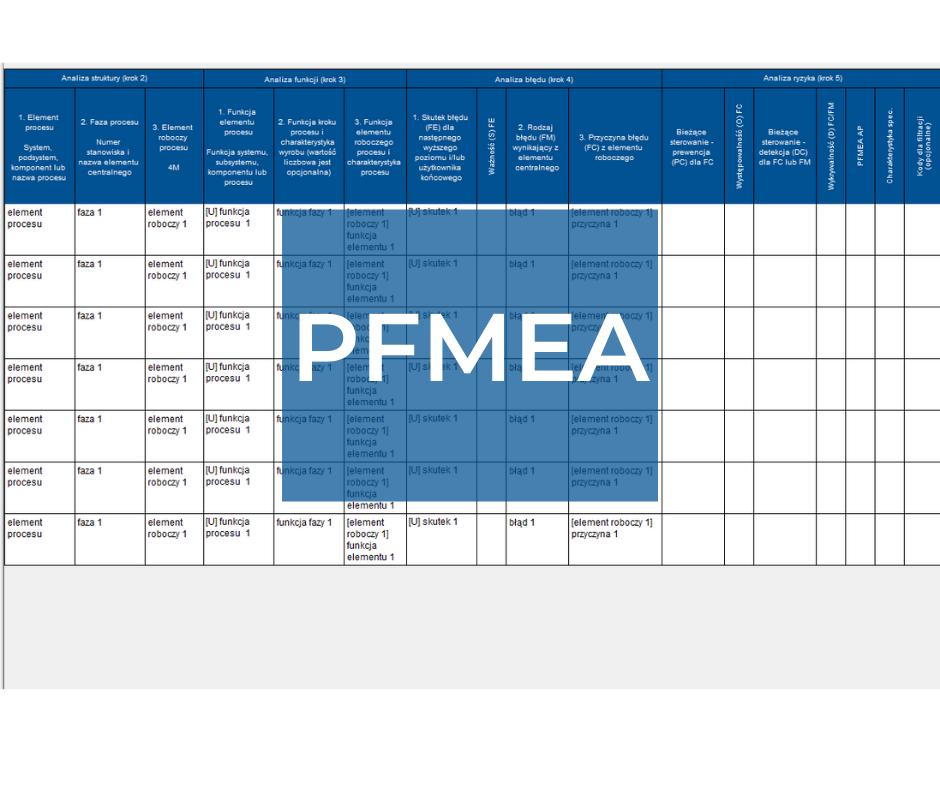 PFMEA zgodnie ze standardem AIAG & VDA ed. 1 – szkolenie dla kadry kierowniczej