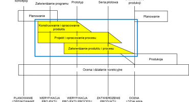 Współzależność pomiędzy konstrukcją a procesem w APQP