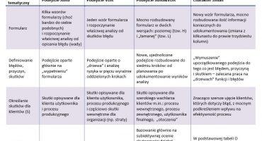 Różnice w podejściu do FMEA