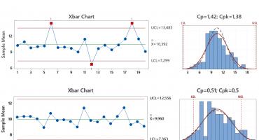 Zdolność a stabilność procesu wykresy