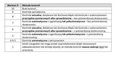 Kryteria oceny wskaźnika wykrywalności