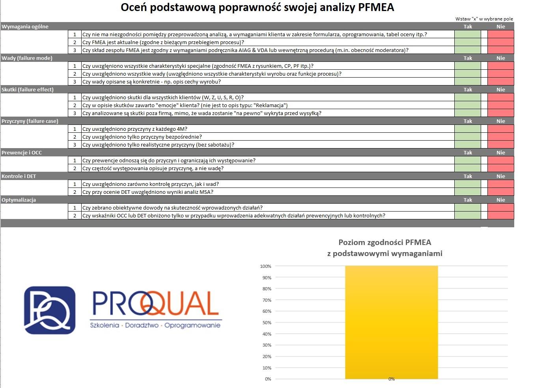 Arkusz oceny poprawności analizy PFMEA