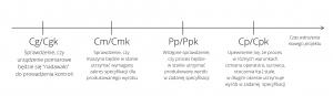 1. Cg/Cgk (sprawdzanie, czy urządzenie pomiarowe będzie się nadawało do kontroli) 2.Cm/Cmk (sprawdzenie, czy maszyna będzie w stanie utrzymać wymagany zakres specyfikacji dla wyrobu 3. Pp/Ppk (sprawdzanie czy proces będzie w stanie utrzymać wyrób w danej specyfikacji 4.Cp/Cpk (upewnienie się, że proces w różnych warunkach, stale utrzymuje wyrób w danej specyfikacji
