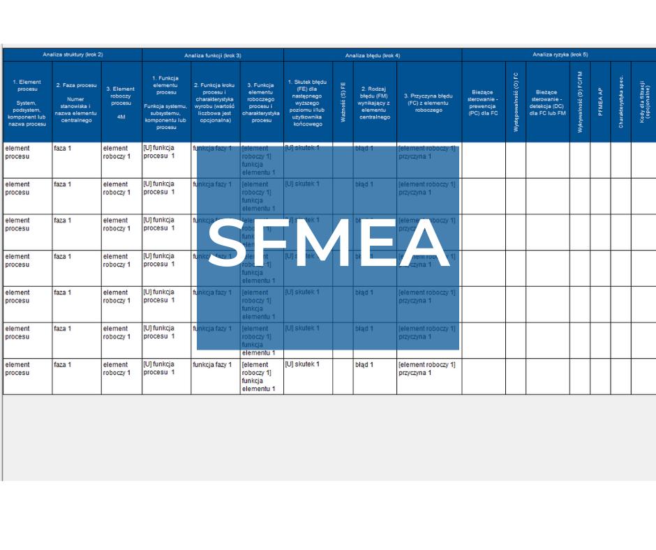 SFMEA (SWFMEA) – analiza FMEA oprogramowania